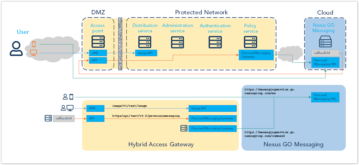Architecture Hybrid Access Gateway - Nexus GO Messaging