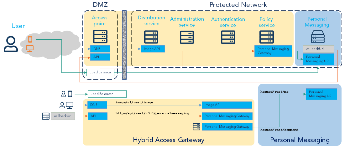 Architecture Hybrid Access Gateway - Personal Messaging