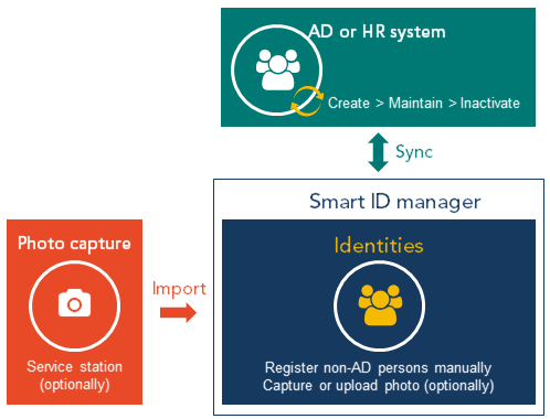 Manage identities in the Smart ID Manager