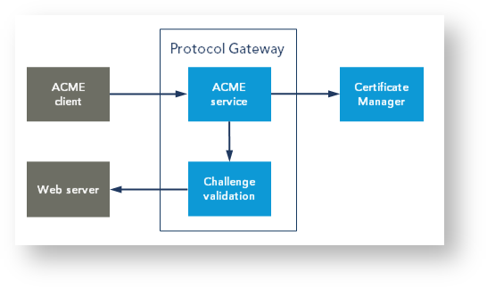 Nexus' ACME solution is based on Protocol Gateway