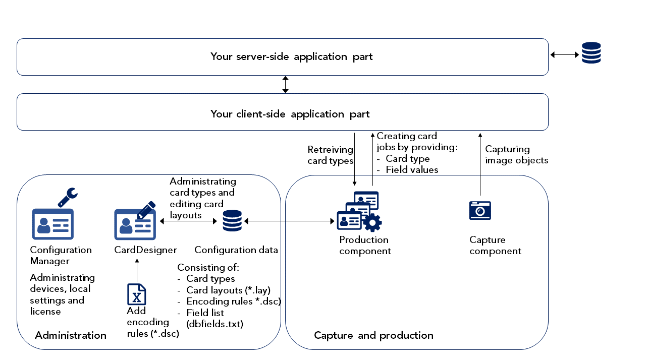 Software In Client Server Architecture With One Fat Client Nexus Documentation